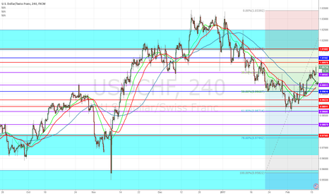 USDCHF: In the way the last analysys