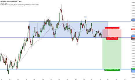 NZDCAD: NZDCAD Short Weekly Quad Top