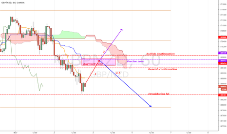 GBPNZD: [GBPNZD] Another Good transactions with almost no risk