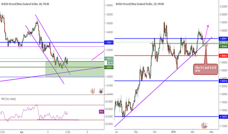 GBPNZD: GBPNZD, ParallelChannel&Fibo 50-618&DailySupportLine&Support,Buy