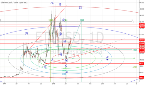 ETCUSD: Objetivos según Ciclos de Fibonacci