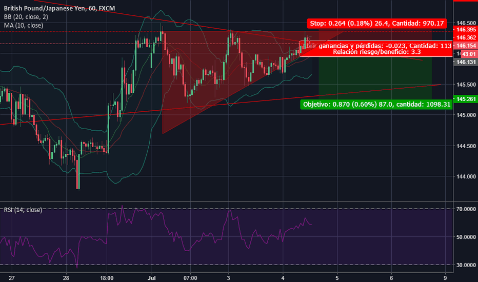 GBPJPY: Getting Ready for The Sell