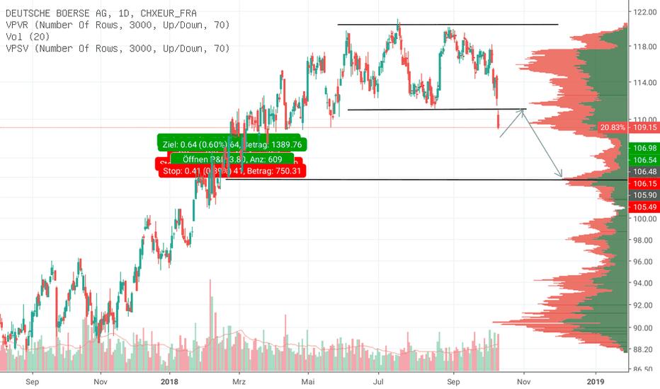 DB1D:  Shortmöglichkeit bei der Deutschen Börse DB1D