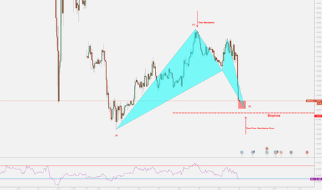 GBPUSD: GBPUSD entered Time and Price Reversal Zone
