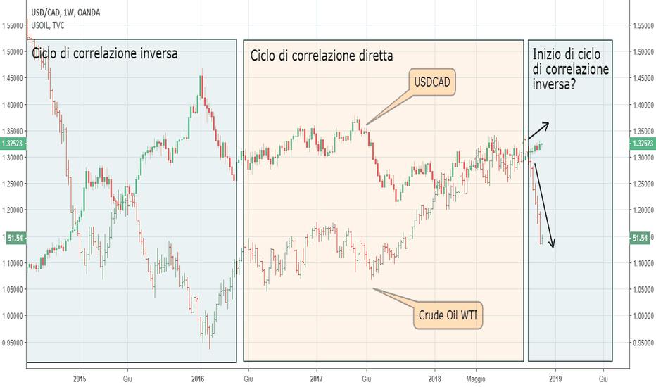 USDCAD: USDCAD: sono long per sfruttare la correlazione con il petrolio