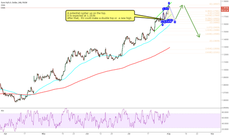 EURUSD: EURUSD:A potential cypher up on the top.