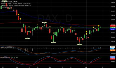 DAX: DAX   -   Long cauto
