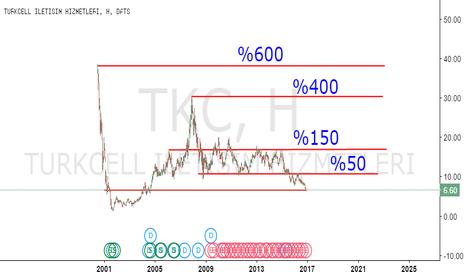 TKC: Yatırım mı çöp mü peşinde olduğuna karar verme zamanı!