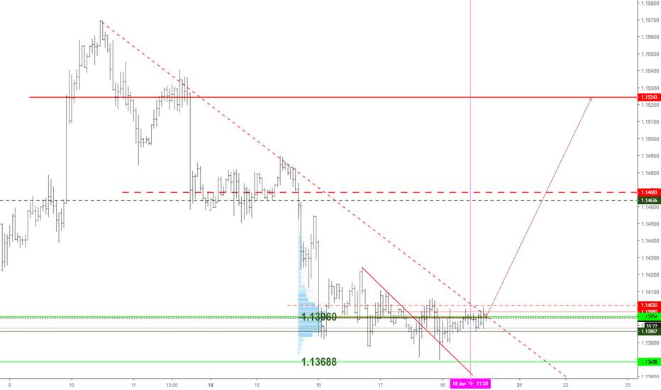 EURUSD: stay above 1.14, buy eurusd