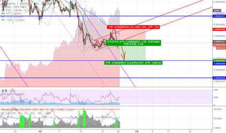 BTSBTC: Bitshares Remain Bearish