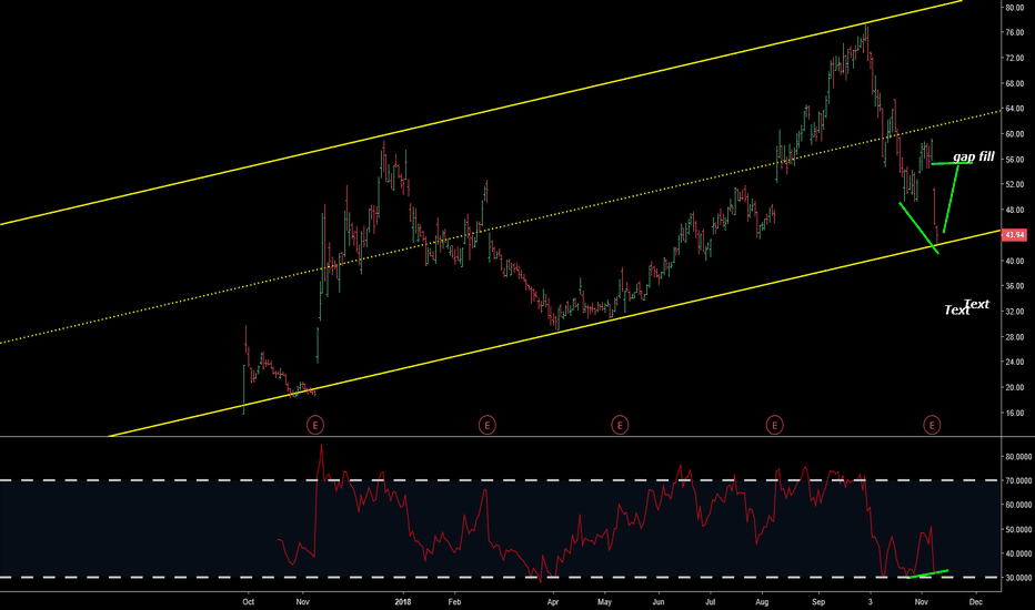 ROKU: weekly chart botto of channel bounce to gap fill