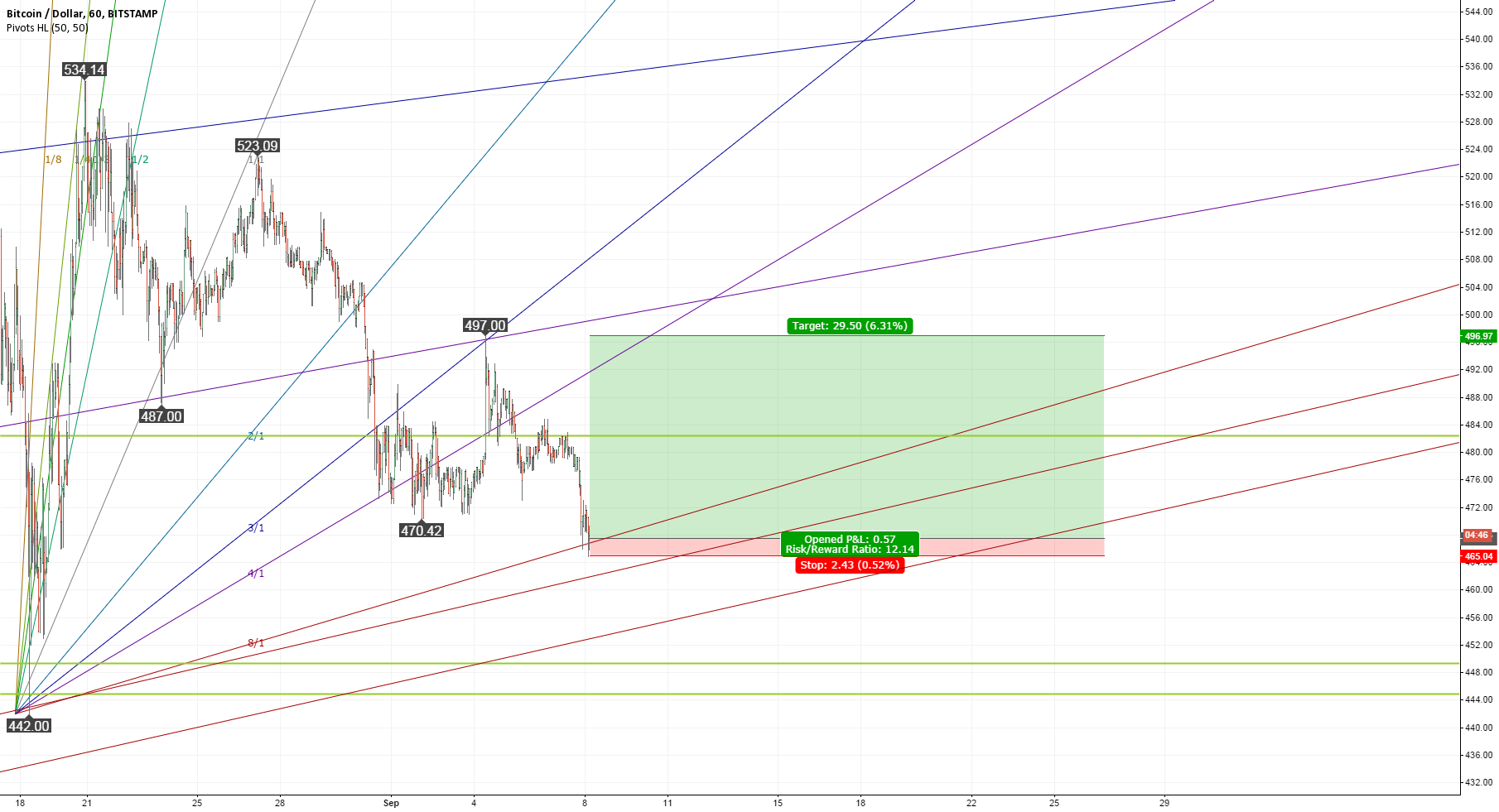 Short-term buying opportunity above 465 US Dollar