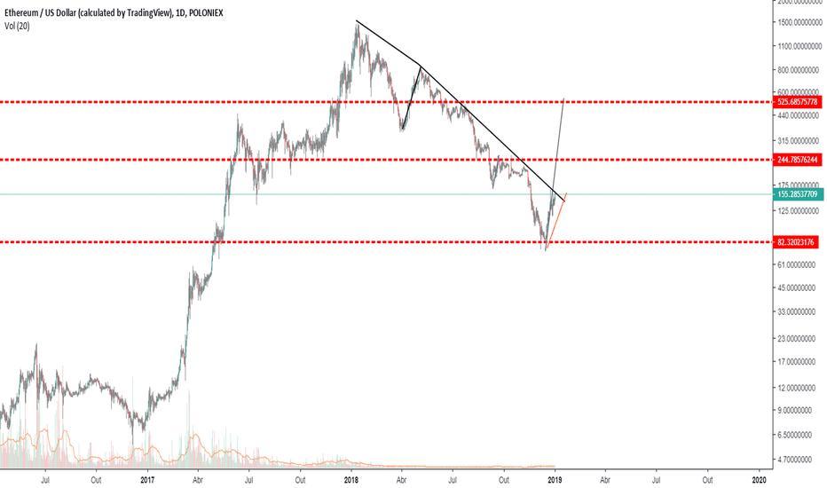 ETHUSD: ETH/USD possibilidades de reversão