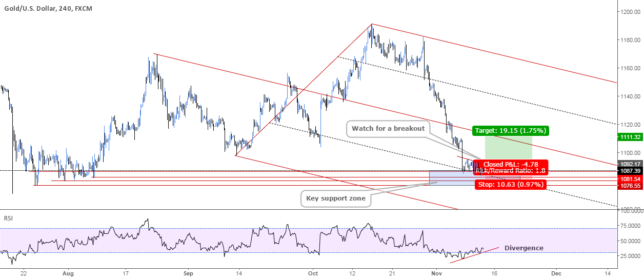 Gold Time For a Pullback
