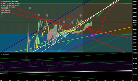 BTCUSD: Ascending Triangle Retest