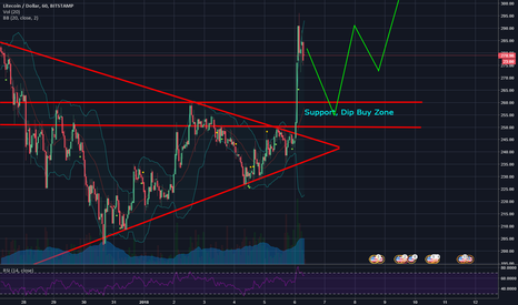 LTCUSD: LTC Breakout, Support and Continuation to $300++
