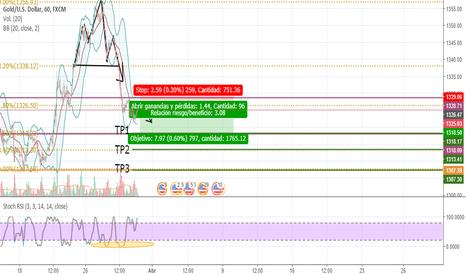 XAUUSD: XAU/USD , Posible caída del oro