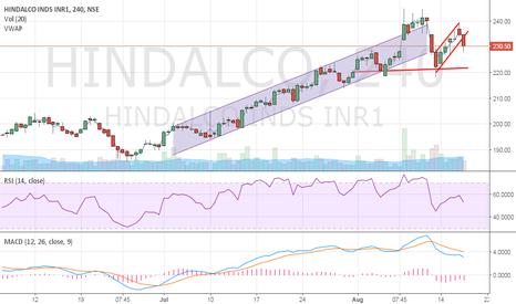 HINDALCO: Hindalco - Short Sell