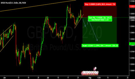 GBPUSD: SELL GBPUSD Entry @ 1.30126