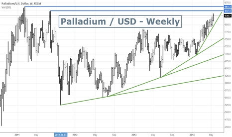 XPDUSD: Palladium / USD - Looking very Bullish