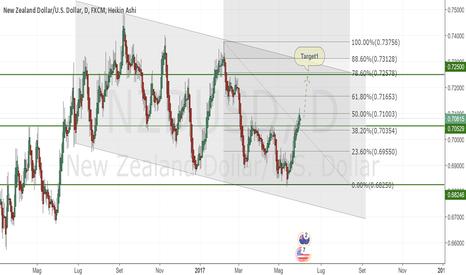 NZDUSD: NZDUSD Long con target a 0.72500