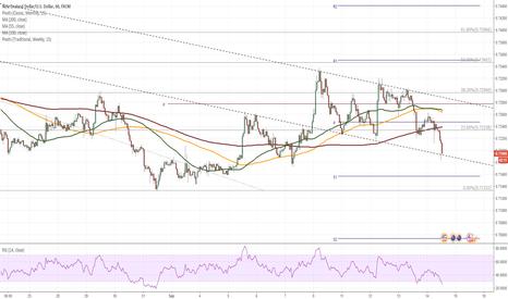 NZDUSD: NZD/USD trades at channel boundary