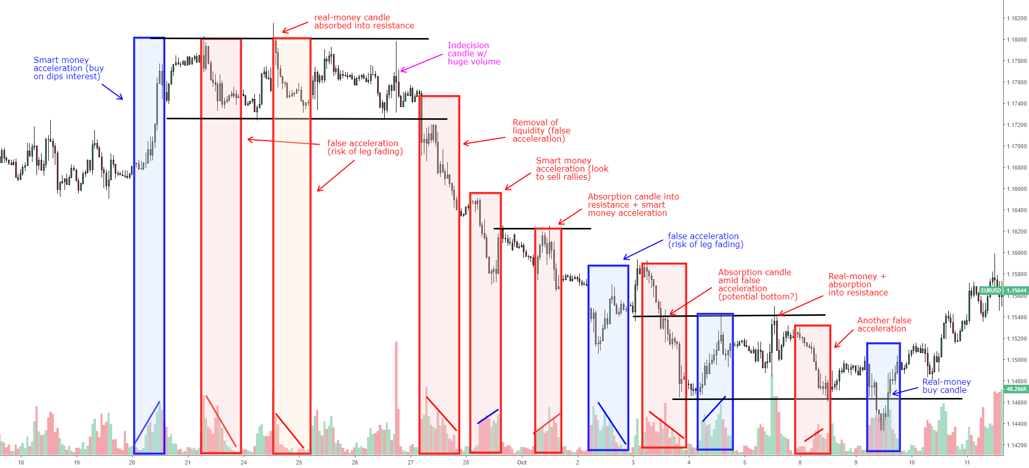 EUR/USD: Lesson on reading tick volume & types of acceleration for