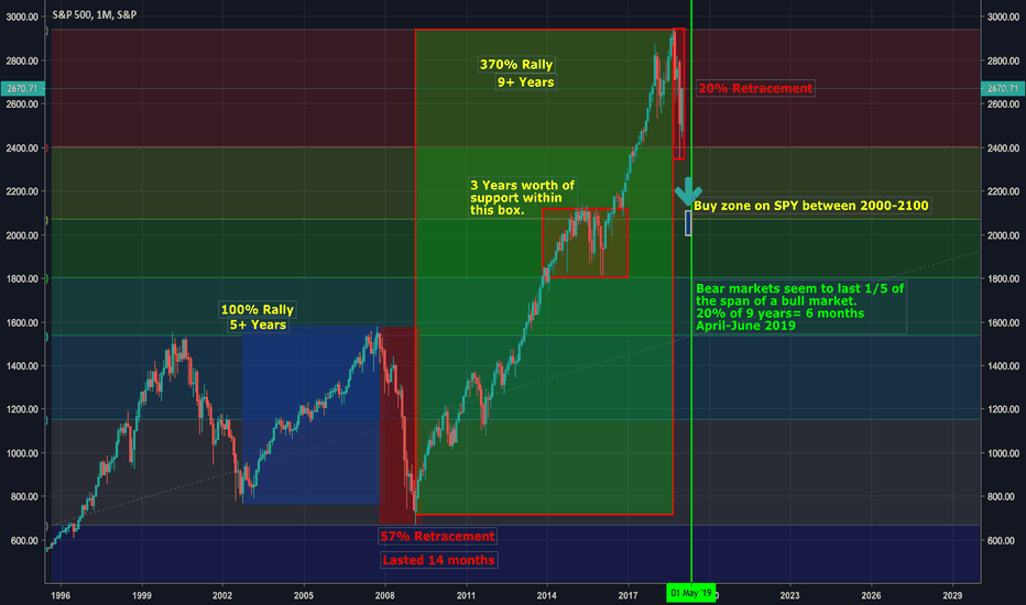 SPX: If This IS a Bear Market...