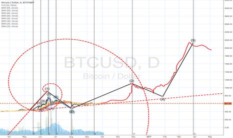 BTCUSD: Alternate Bitcoin Fib idea