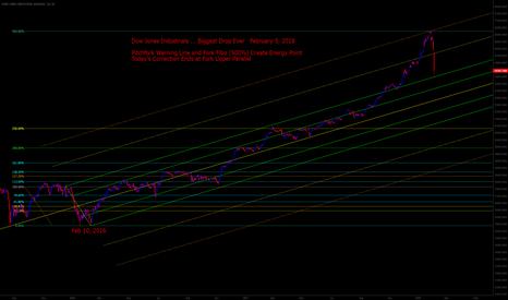 DJI: Dow Jones Biggest Drop Ever ... captured by 2 year old pitchfork