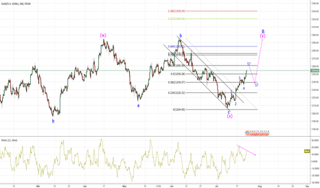 XAUUSD: GOLD - Update from 2nd July Idea.