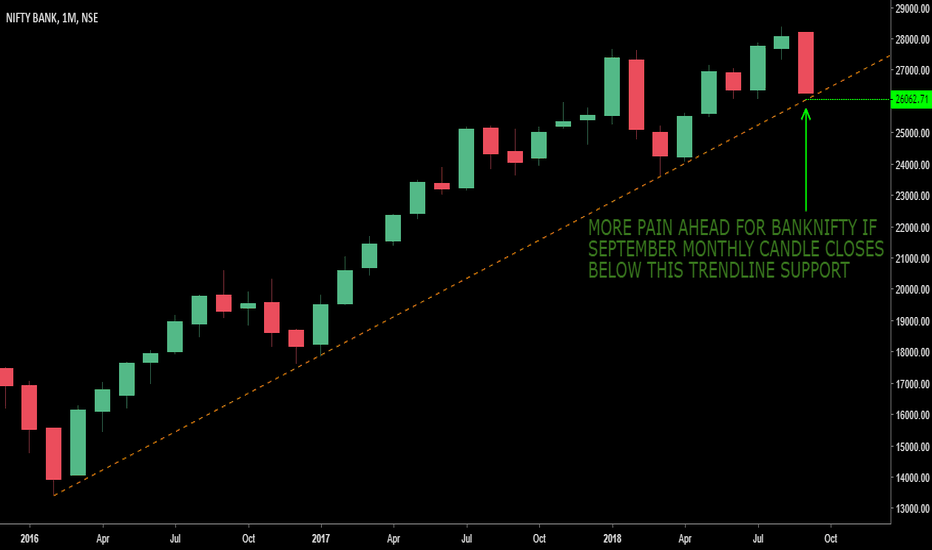 BANKNIFTY: MONTHLY TRENDLINE SUPPORT