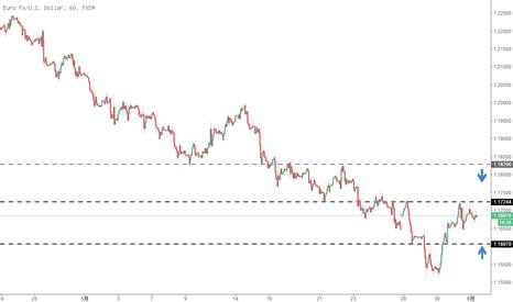 EURUSD: 欧元兑美元——短期需关注的重要支撑与阻力