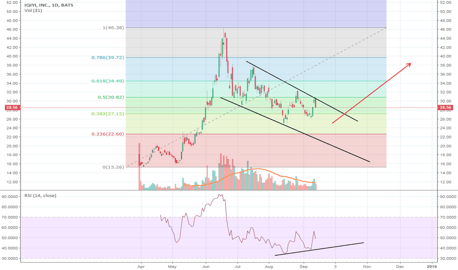 Iq Stock Price And Chart Tradingview