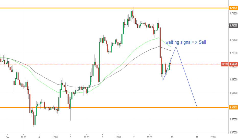 GBPCAD: GBPCAD, forecast on H1: Sell.