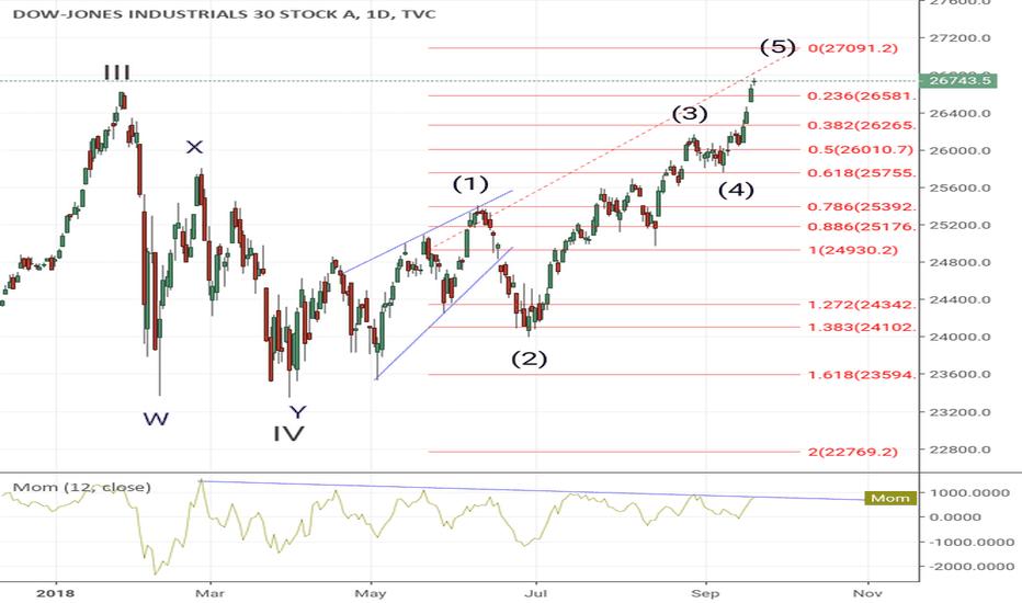 DJI: Dow - Near the Top?