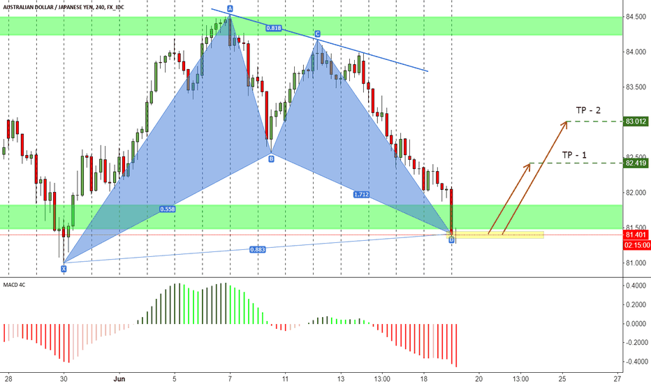 AUDJPY: AUDPY - harmonic pattern for long position