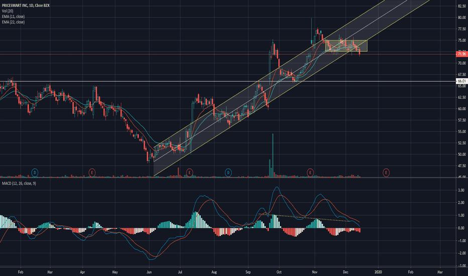 Psmt Stock Price And Chart Nasdaq Psmt Tradingview