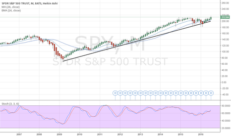 SPY: Uptrend SP500