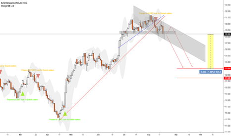 EURJPY: Bearish outlook EURJPY