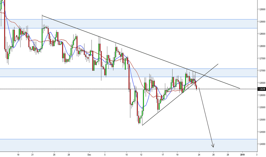 GBPUSD: GBPUSD 4 Hour Trendline Break