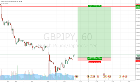 GBPJPY: Went Long on GBPJPY