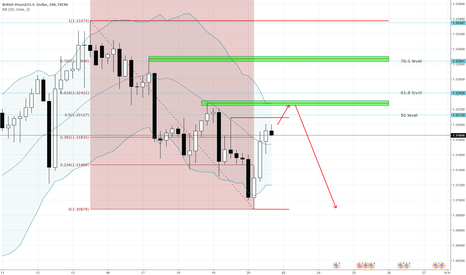 GBPUSD: GBPUSD - H4 Chart. Potential sell.