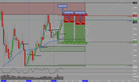 GBPUSD: GBPUSD - Chance for shorting the greenback