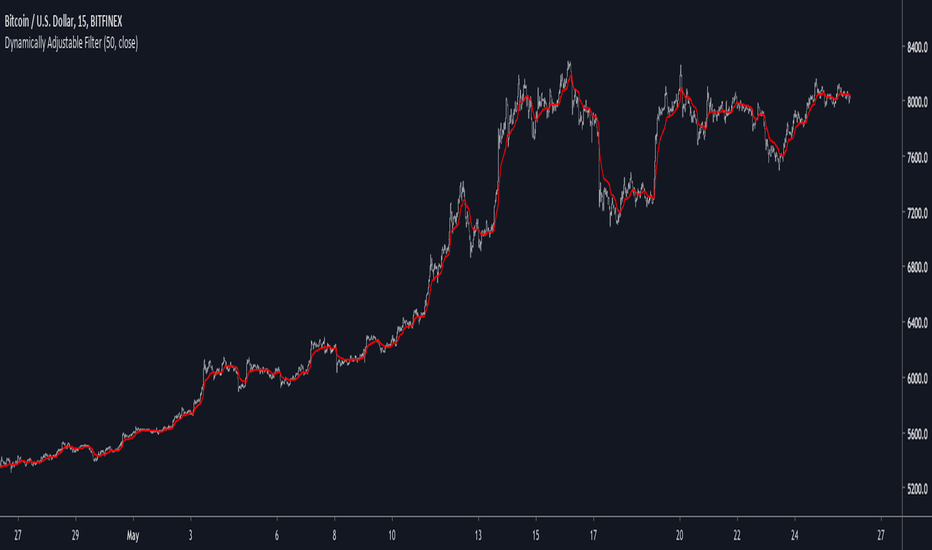 Kalman — Indicators and Signals — TradingView