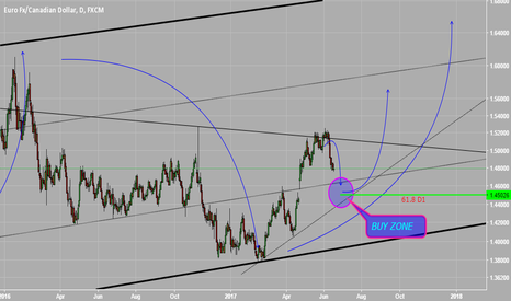 EURCAD: MY PLAN FOR EURCAD