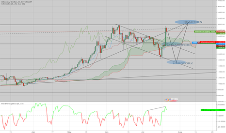 BTCUSD: For both cases with the probabilities application of Hardfork