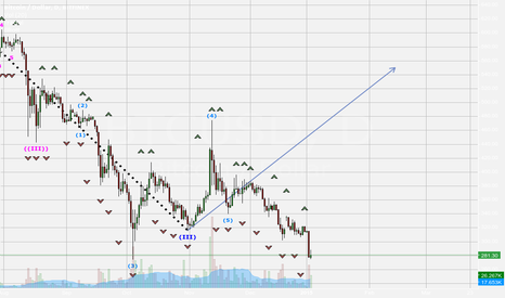 BTCUSD: Super Cycle Elliot Wave