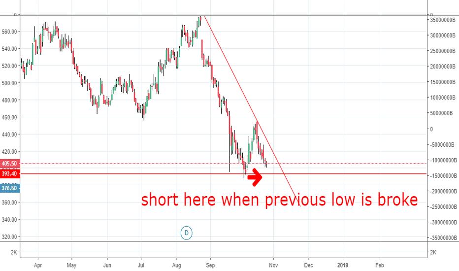 LICHSGFIN: short trendline + support breakout