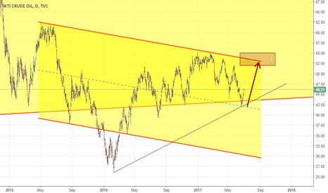 USOIL: Very very important Channel in Oil_ pay close attention to it.